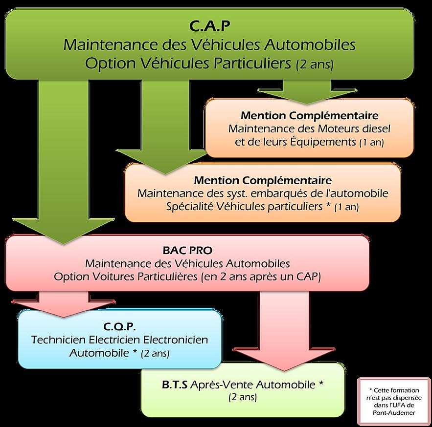 CAP Méca Auto.png