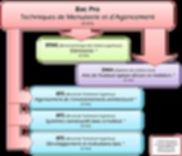 Organigramme Bac Pro Technicien Menuisier Agenceur