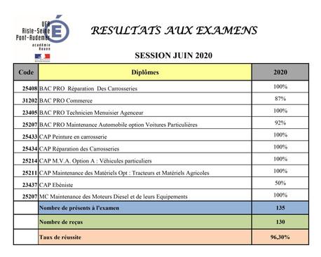 Tableau des résultats aux examens de Juin 2020
