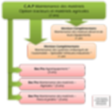 Organigramme formation CAP Matériel Agricole