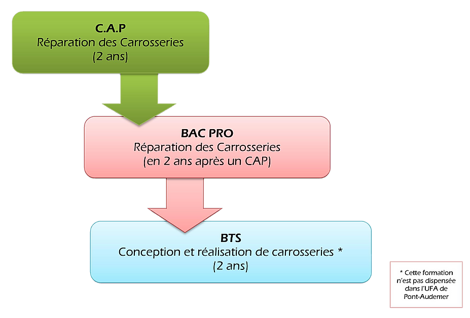 Organigramme Bac Pro Réparation des Carrosseries