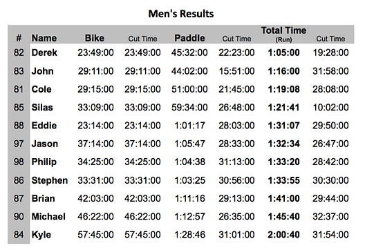 Dirty Pelican Men's Results.png