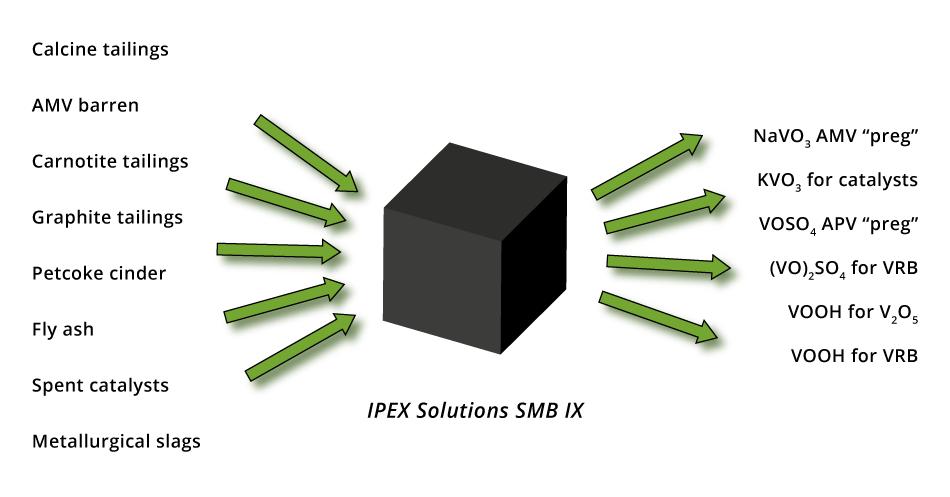 IPEX Solutions SMB IX
