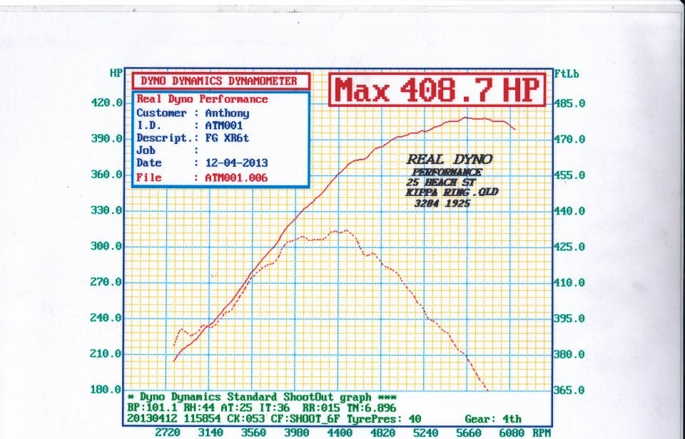 Hdi ford fg x6  intercooler kit dyno