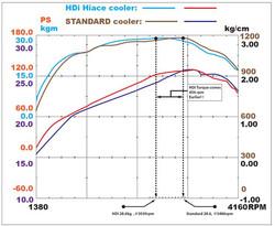HDi Hiace GT2 Intercooler Kit-01.JPG