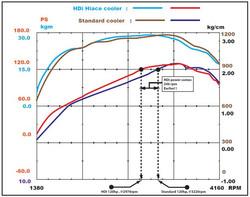 HDi Hiace GT2 Intercooler Kit-03.JPG