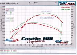 HDi xr6 intercooler kit dyn6-torque