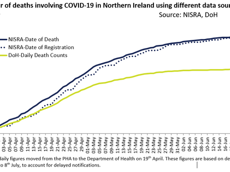 Latest figures from NISRA | 839 COVID-19 related deaths to date in NI