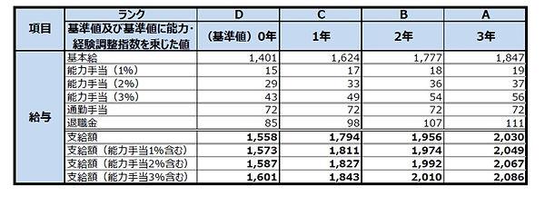 賃金テーブル(賃金).jpg