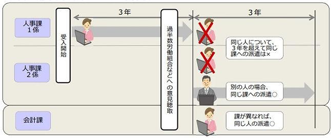 事業所単位・個人単位の期間制限(その2).jpg