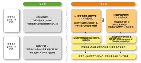 労働者派遣法の改正前後の比較.jpg