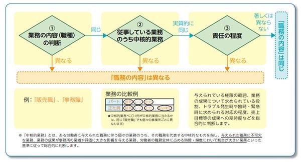 図表 3-8「職務の内容」が同じか否かの判断手順.jpg