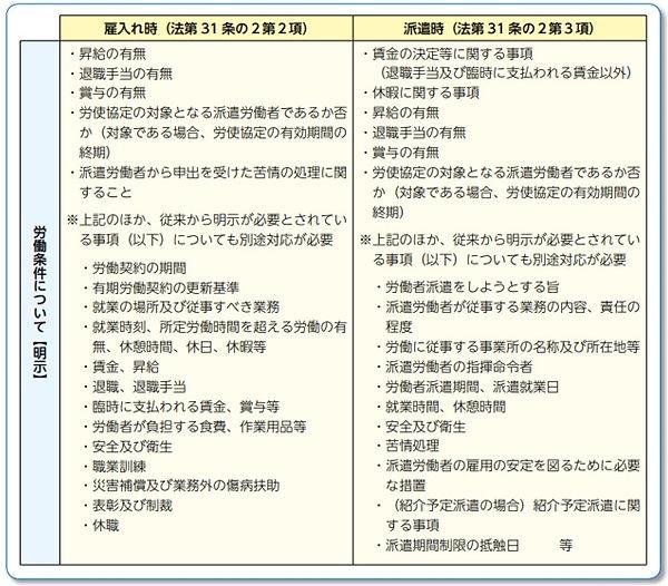 雇入れ時・派遣時の労働条件に関する明示・説明事項.jpg