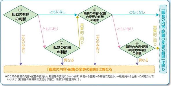図表 3-9「職務の内容・配置の変更の範囲」が同じか否かの判断手順.jpg