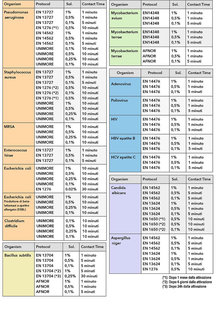 tabella efficacia virus batteri spore mi