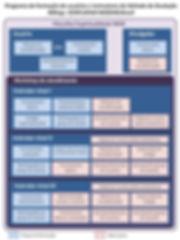 Programa de formação de usuários e instrutores do Método de Ovuação Billings