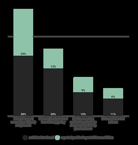 56pt2-sales-delivery-returns-campaigns-a