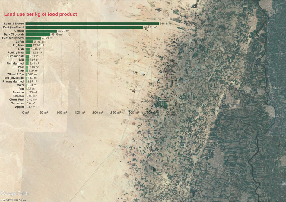 Land use and desertification