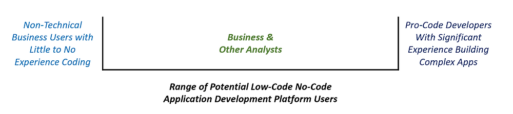 Image outlines the range of users of low-code no-code application development platforms.