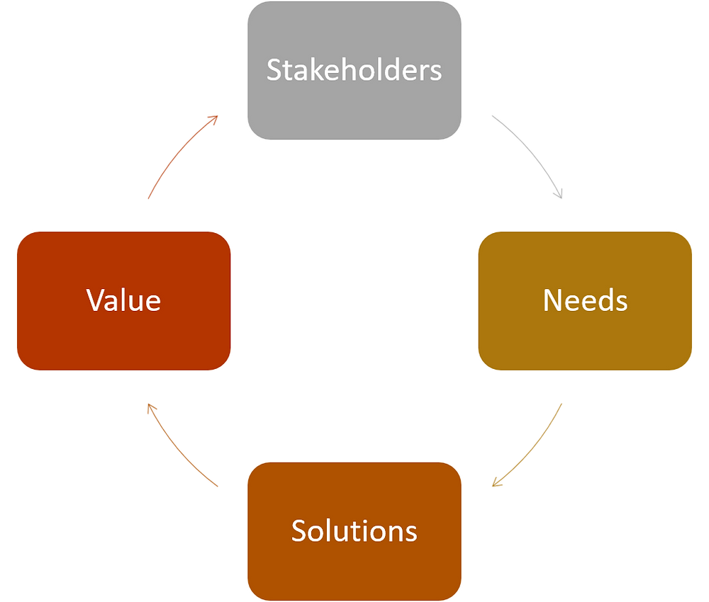Stakeholders | Needs | Solutions | Value