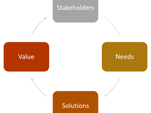 What is Business Analysis & Why is it Important?