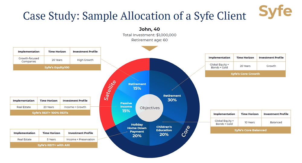 Syfe's Infographic
