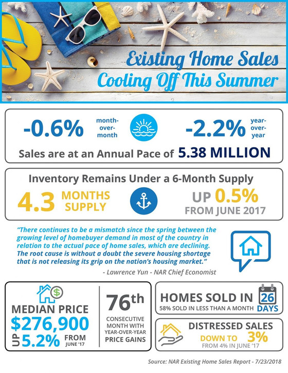 Existing Home Sales Cooling Off This Summer