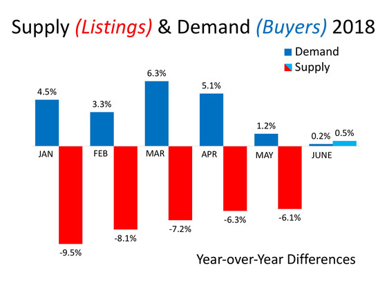 Supply & Demand Will Determine Future Home Values