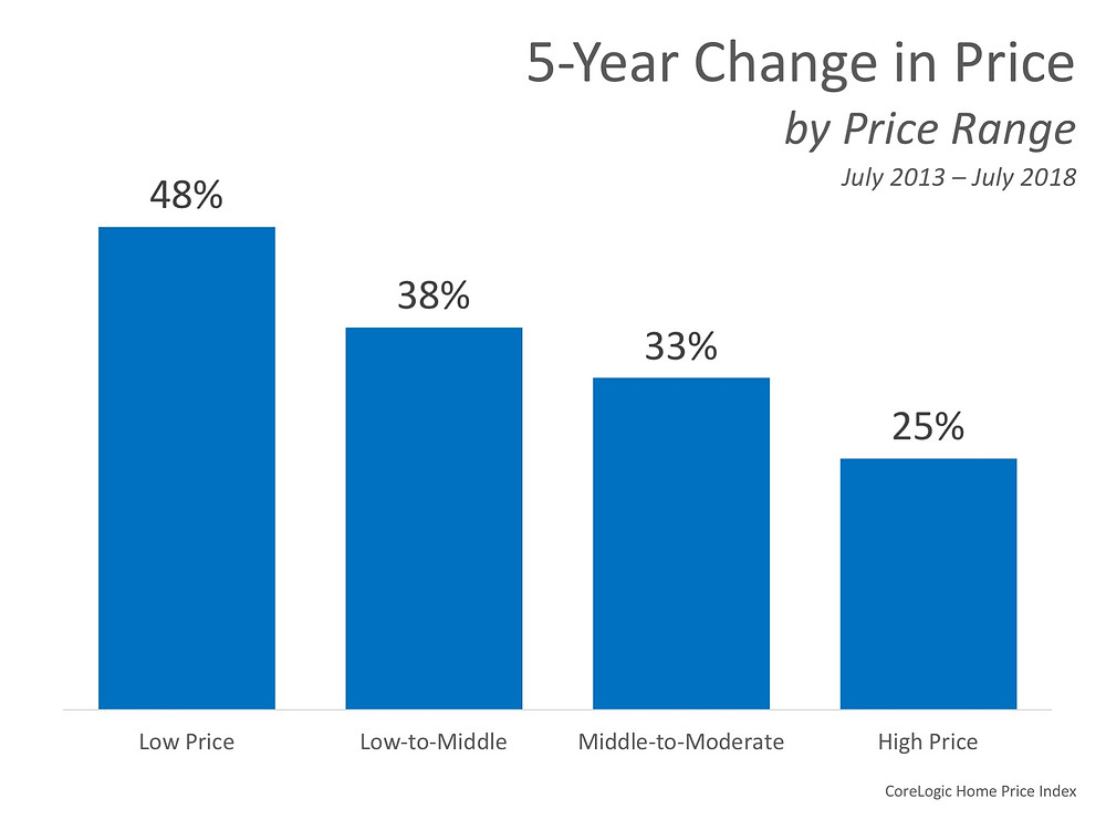 5 Year Change in Price