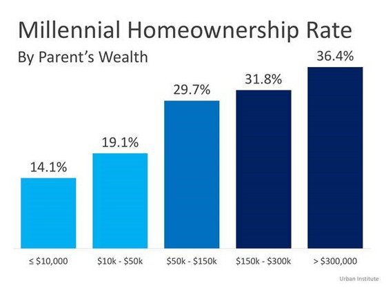 Home Ownership is a Dominant Gene