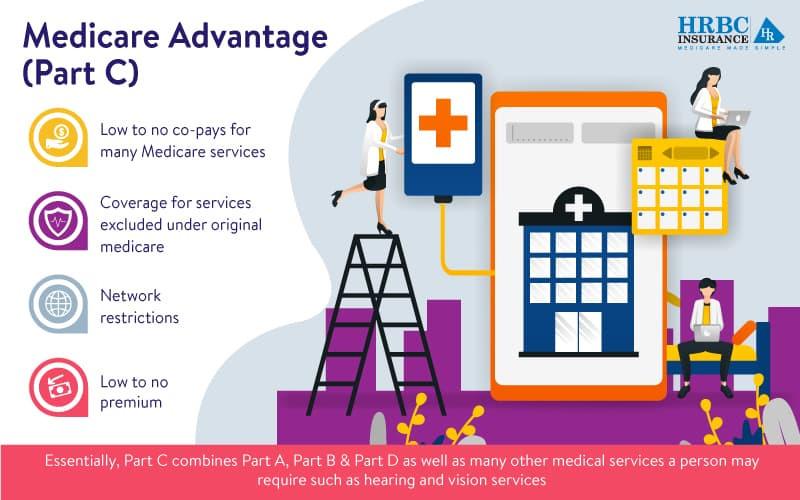 Infograph explaining Medicare Advantage Part C