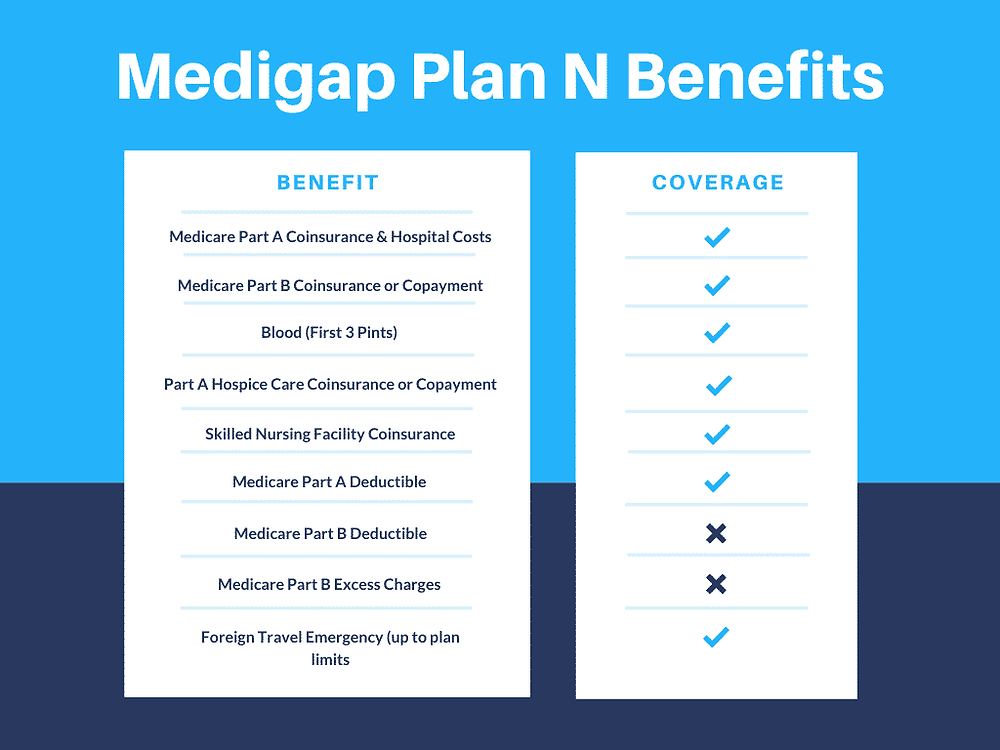 medigap plan benefit chart