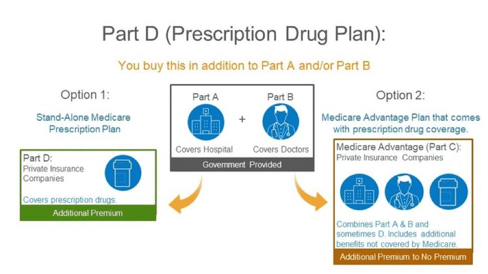 medicare part d prescription plan
