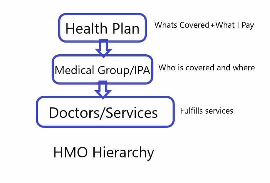 medicare mhmo and group heirarchy