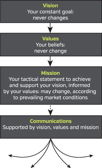 Vision, values, mission, communications