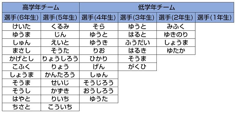 ■選手紹介