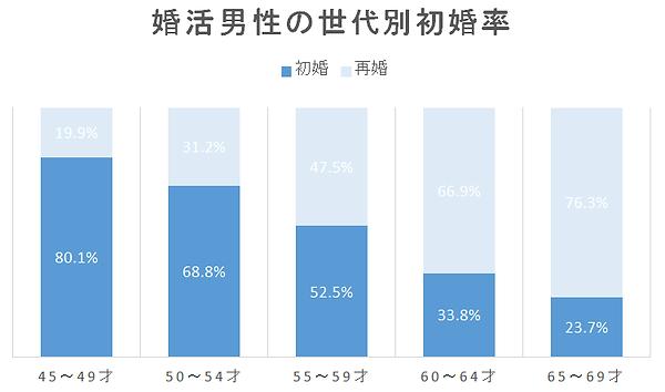 婚活男性の世代別初婚率
