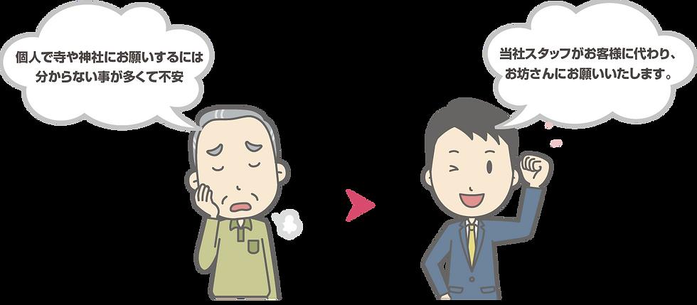 個人で寺や神社にお願いするには分からないことが多くて不安→当社スタッフがお客様の代わり、お坊さんにお願いいたします。