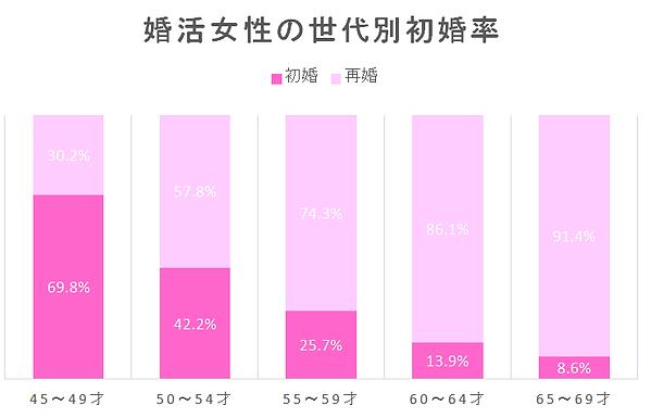 婚活女性の世代別初婚率