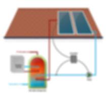 Solar Water Heatin