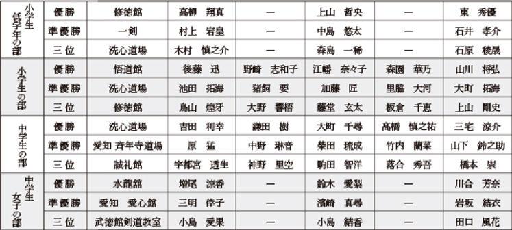 第五回秋田杯大会結果
