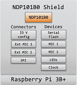 Syntant NDP101B0 Shield