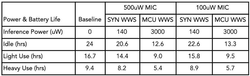 The table below summarizes the effect of use case and wakeword spotting (WWS) inference power on battery life.