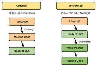 Scripting vs. Coding vs. Programming