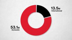 66.6M Visitors