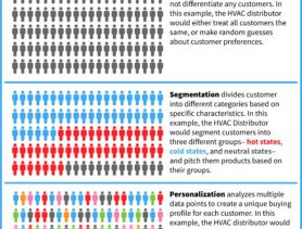 Increasing Sales with Personalization or Segmentation