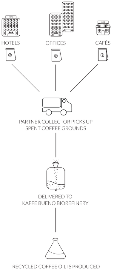 Kaffe Bueno's solution: recycle used coffee grounds from cafes, hotels and offices in Copenhagen, partner collector delivers it to Kaffe Bueno's biorefinery to extract oil.