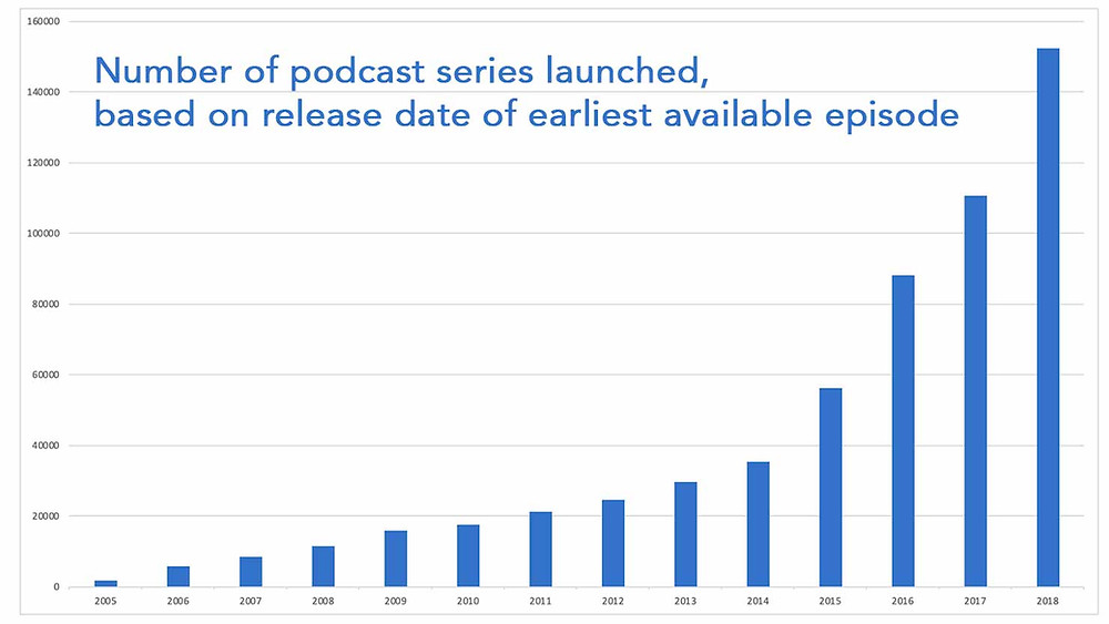 Podcasting surged starting in 2014 (Source: Dan Misener via Medium)