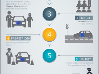 STEPS TO GET YOUR DRIVING LICENSE