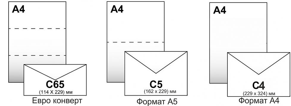 Форматы печати